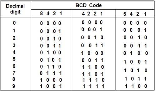 BCD-Codes.jpg