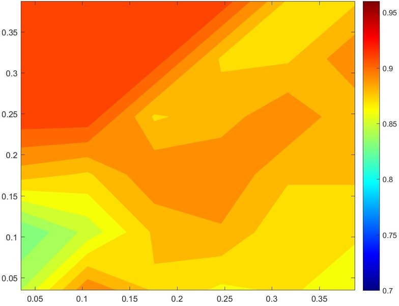 Matlab -- how to make a smooth contour plot? | Physics Forums