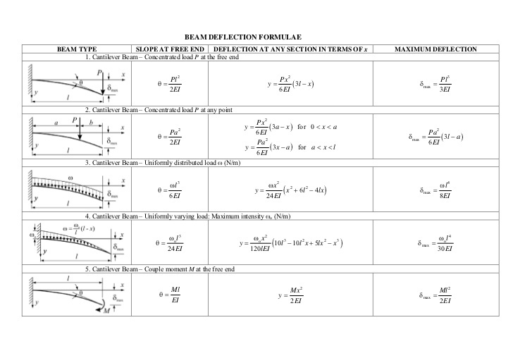 beam-deflection-formulae-1-728.jpg
