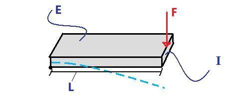 Cantilever Beam Failure as a function of Force Applied to Free End
