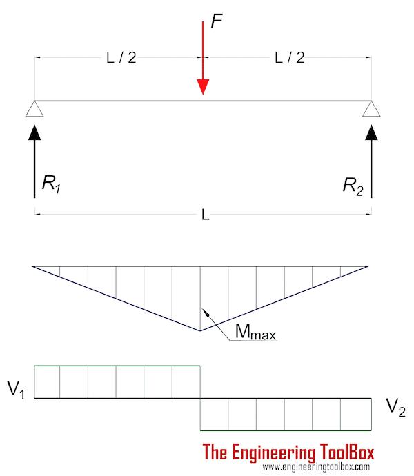 beam_load_at_center_moment_shear_diagram.png