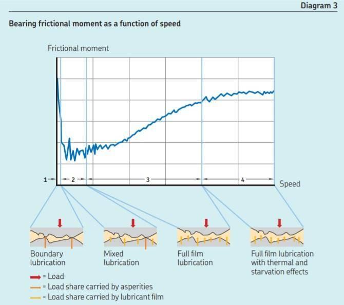 Bearing friction.jpg