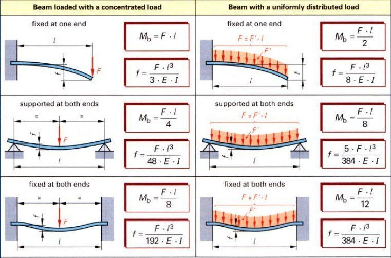 Bending stuff.jpg  sc 1 st  Physics Forums & How much will a steel plate bend? | Physics Forums