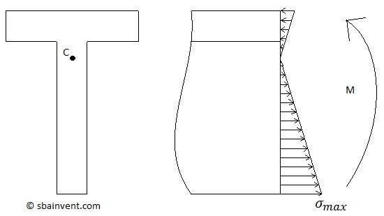 bending_stress_distribution.jpg