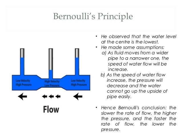 Bernoullin Yhtälö