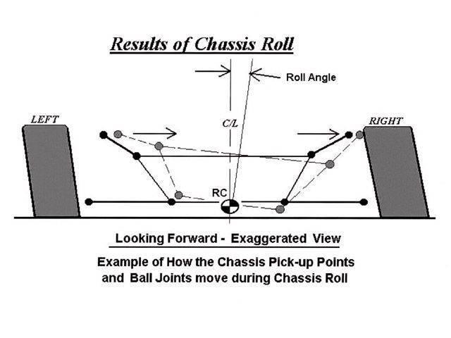 Race car suspension Class | Page 16 | Physics Forums