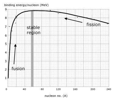 binding-e-graph.jpg