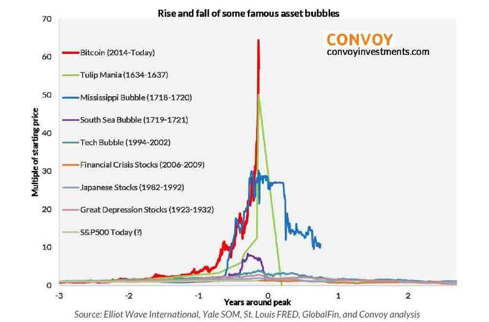 bitcoin%20bubble%20biggest%20ever.jpg