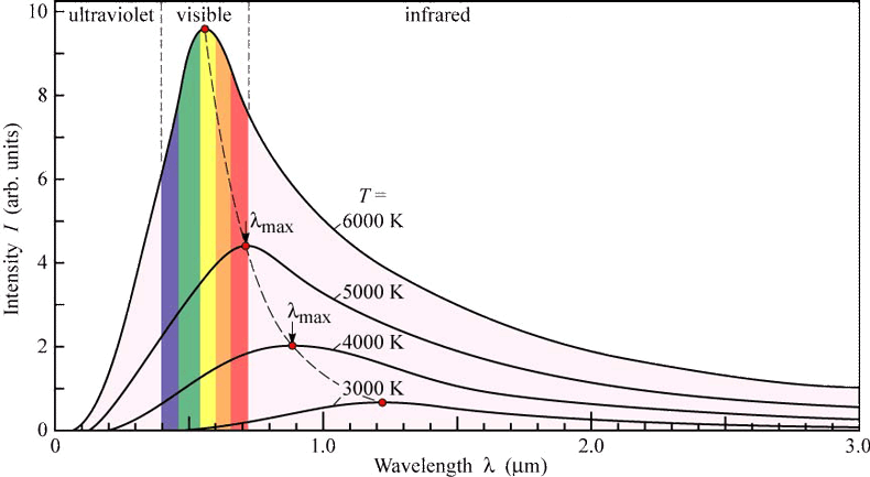 black-body-radiation-curves.png