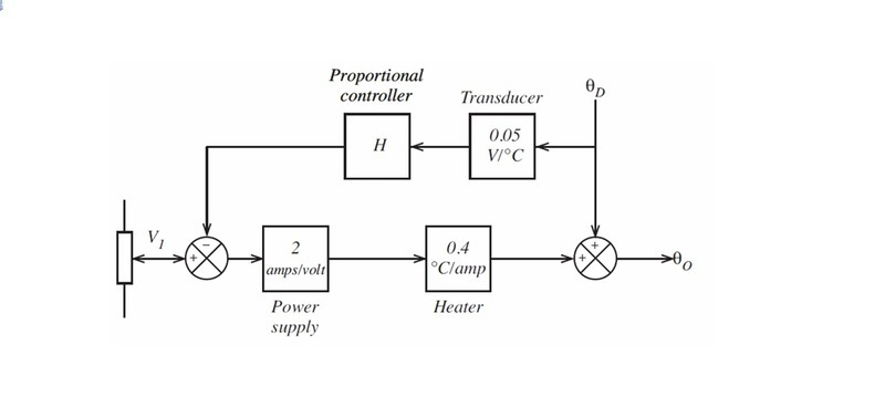 Determine the gain of the proportional controller physics forums block diagram jpegg ccuart Image collections