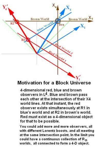 BlockUniverse_Motivation.jpg