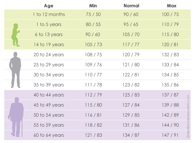 Normal Blood Pressure Versus Age Good To Go Up Physics Forums