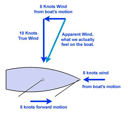 boat-with-true-and-apparent-wind.jpg