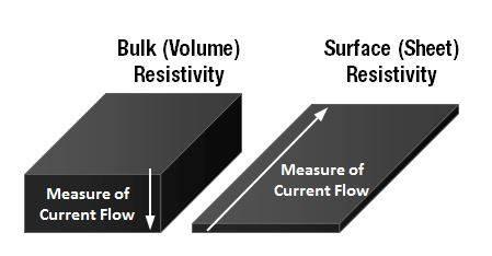bulk-resistivity-vs-surface-resistivity.jpg