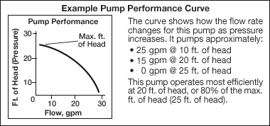 c01a-example-pump-performance-curve-d1s.png