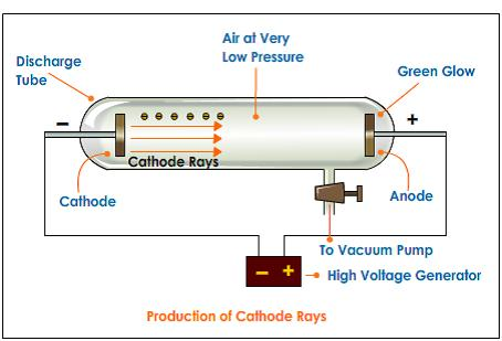 cathode-rays-formation.jpe