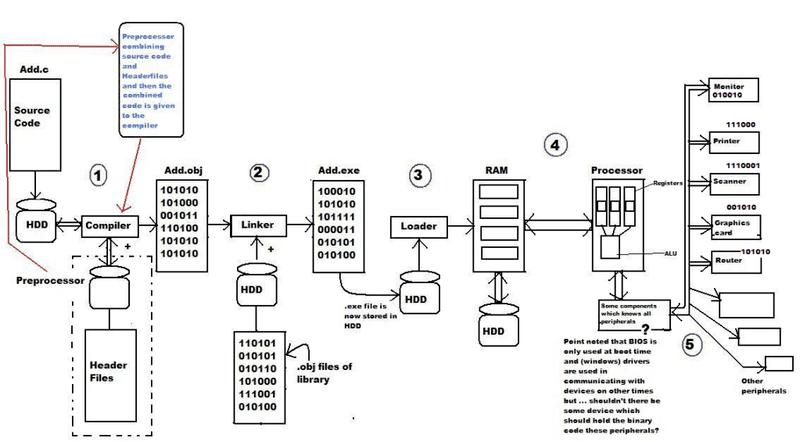 CCompilerandInterfacing.png