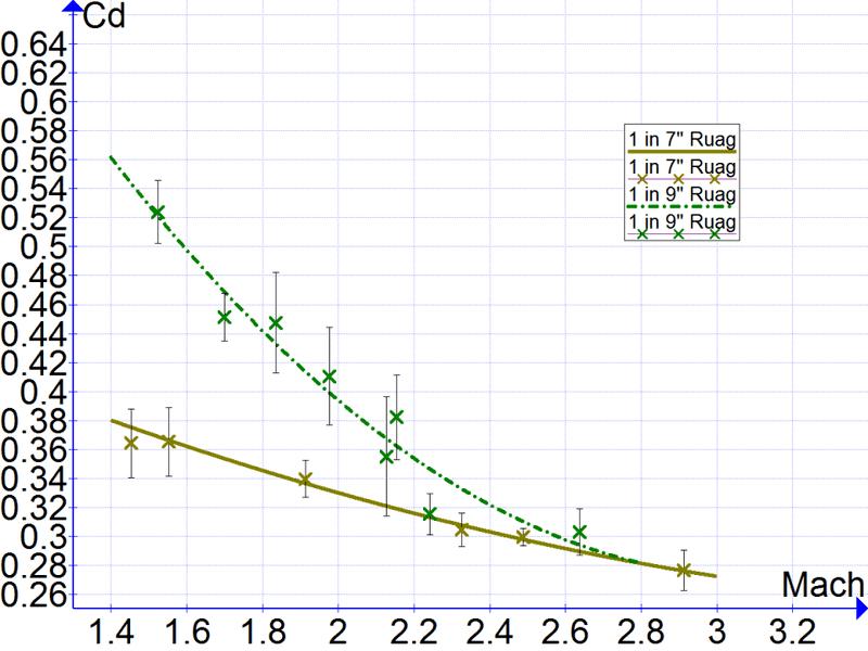 Cd vs Mach Ruag.png