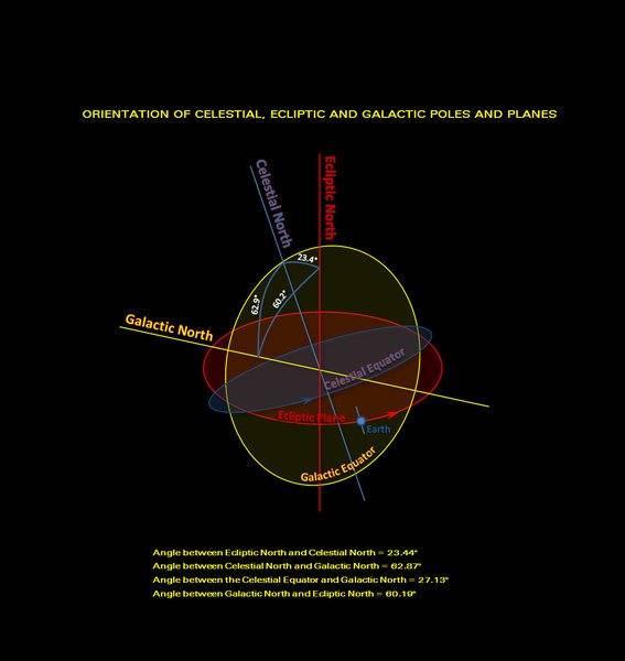 Celestial, Ecliptic & Galatic Poles-Planes - 11Jul2017.jpg