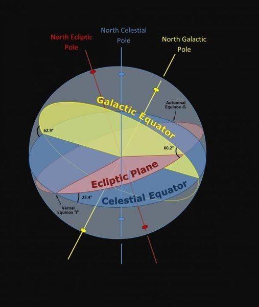 Celestial, Ecliptic & Galatic Poles-Planes - 29Sep2016nojs.jpg