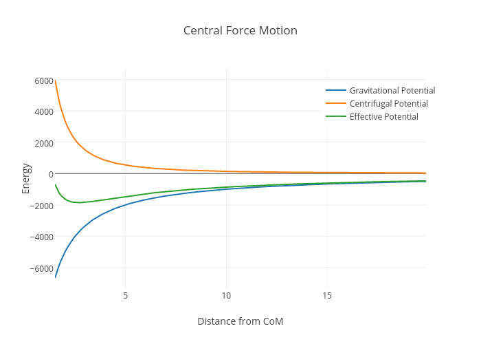 central-force-motion.png