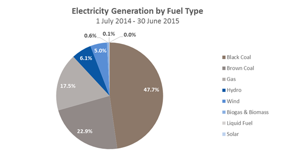 CER-Elec-by-Fuel-Mar16.png