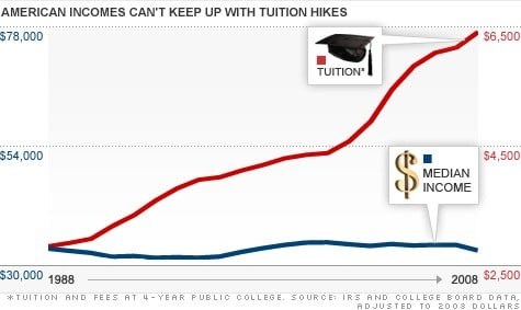chart-wage-tuition3.top.jpg