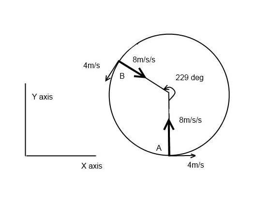 Circular motion.jpg