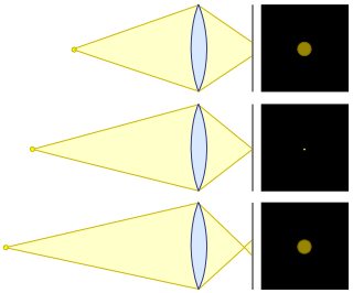 Cirles_of_confusion_lens_diagram.png