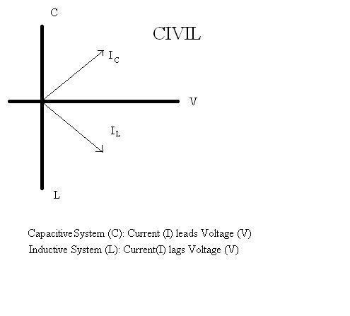 Power Factor And Phasor Diagram Physics Forums