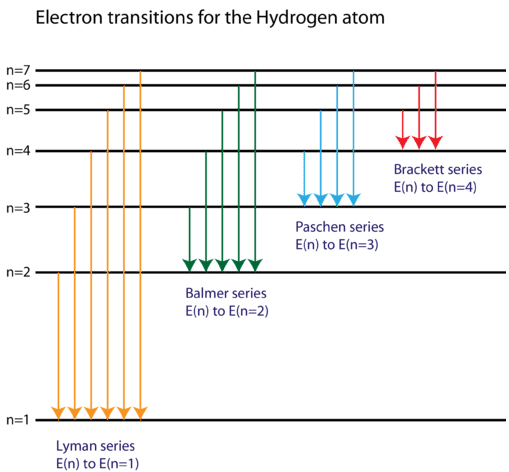 Diagram of energy levels of hydrogen lines physics forums ck12screenshot5 7 2g ccuart Gallery