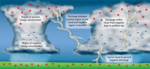 cloud_charge.jpg