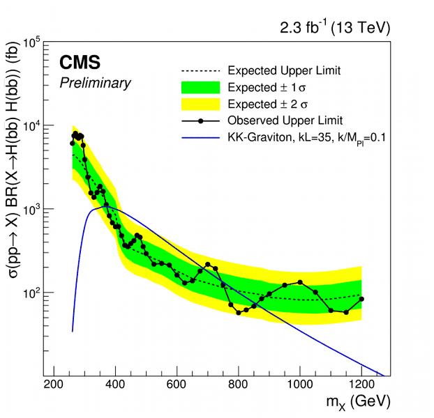 CMS-PAS-HIG-16-002_Figure_007.png