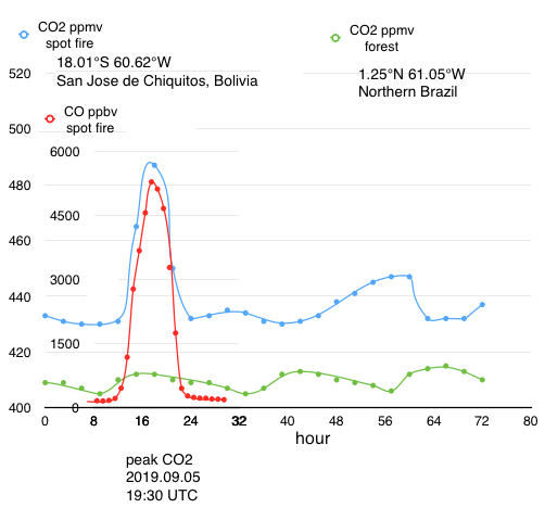 CO.and.CO2.South.America.png