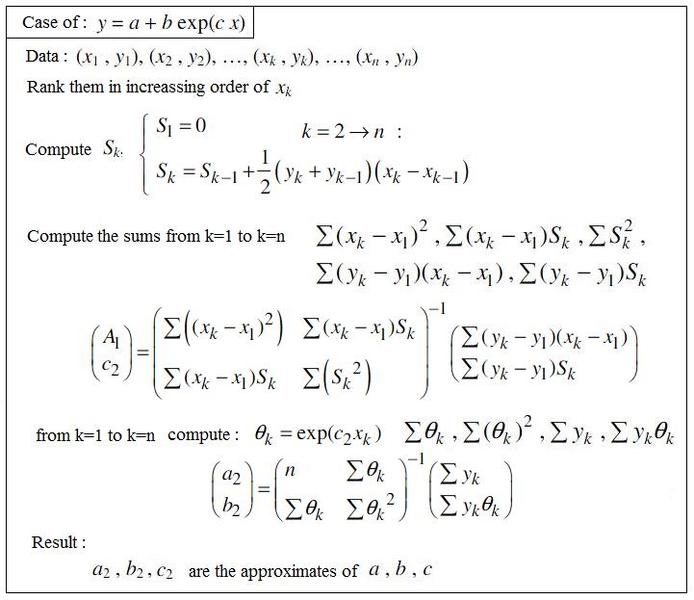 Exponential curve fit using Apache Commons Math | Physics Forums