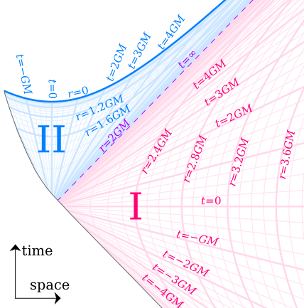 Oppenheimer-Snyder spacetime diagram