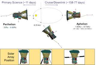 Parker Solar Probe: Concet of Operations
