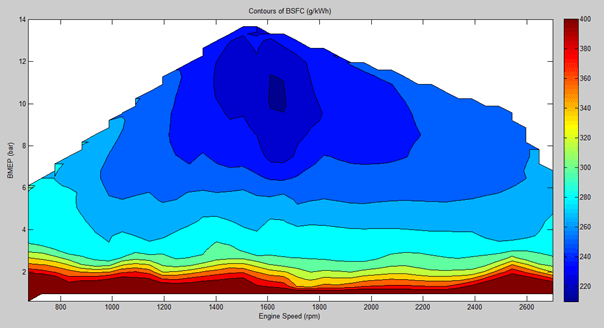 Filter command for contour plot MATLAB | Physics Forums