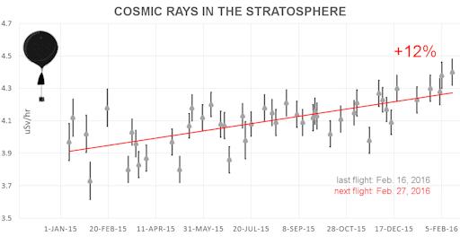 cosmicrays_strip.png