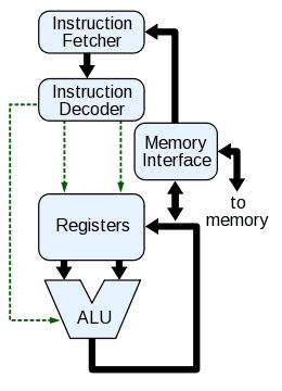 CPU_block_diagram.png