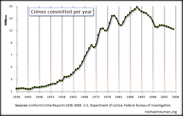 crimes-per-year.png