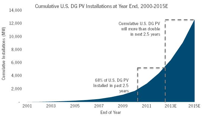 Cumulative_US_DG_PV_to_1H_2013.png