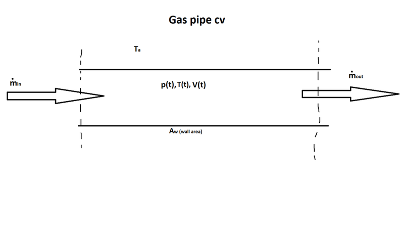 CV_gas_pipe_zpsiwitfzyf.png