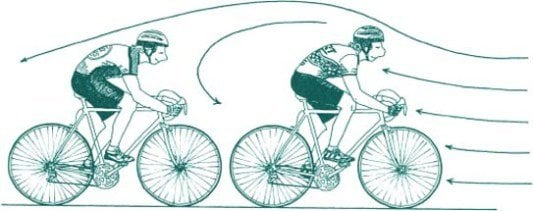 Cyclists slipstream when STRAIGHT BEHIND each other.jpg