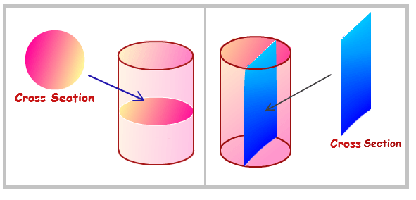 Area of trapezoid formed by slicing a cylinder | Physics ...