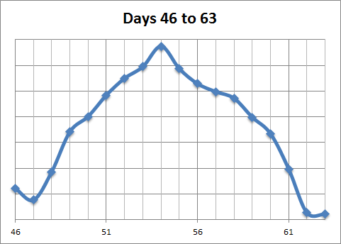 days-46-to-63.png