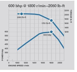 Horsepower and torque question | Page 3 | Physics Forums