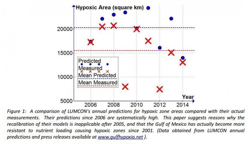 Dead Zone Predictions and Measurements.JPG