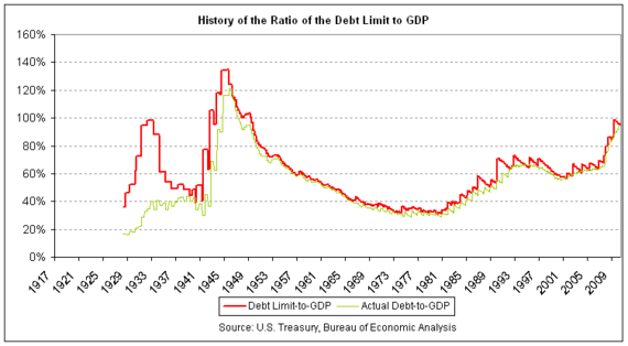 Debt-Ceiling-Ratio-to-GDP-History.png