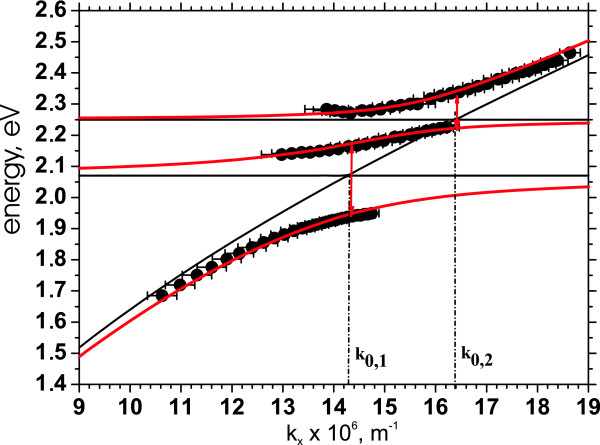 Determining-the-Rabi-energies-by-the-coupled-oscillator-model-Dispersion-relation-of-the.jpg
